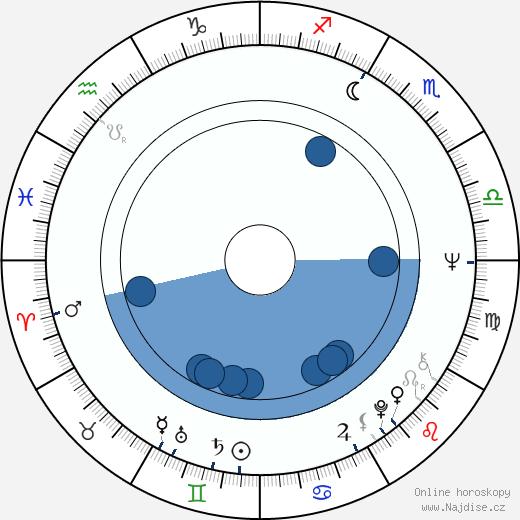 Joan Van Ark wikipedie, horoscope, astrology, instagram