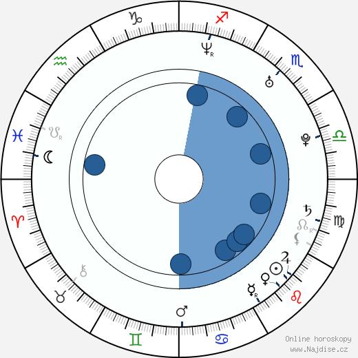 Joanna Garcia Swisher wikipedie, horoscope, astrology, instagram