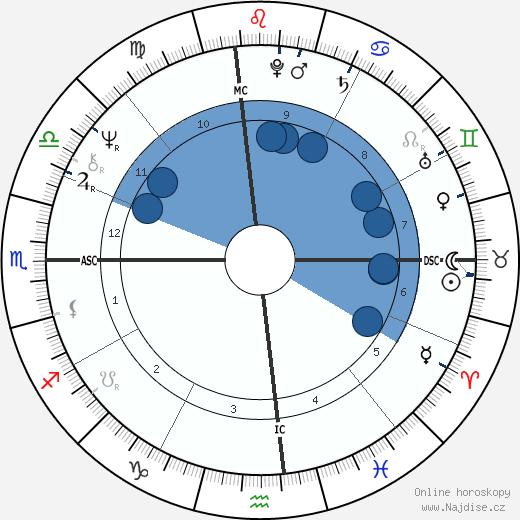 Joanna Lumley wikipedie, horoscope, astrology, instagram