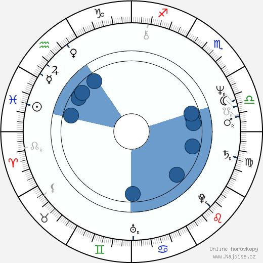 Joanna Żółkowska wikipedie, horoscope, astrology, instagram