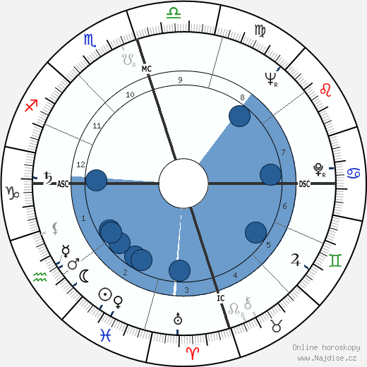 Joanne Woodward wikipedie, horoscope, astrology, instagram
