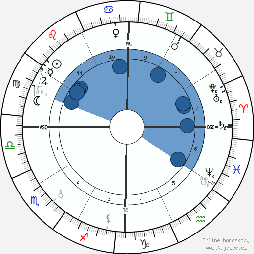 Joaquim Nabuco wikipedie, horoscope, astrology, instagram