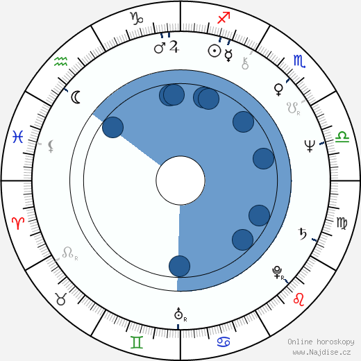 JoBeth Williams wikipedie, horoscope, astrology, instagram
