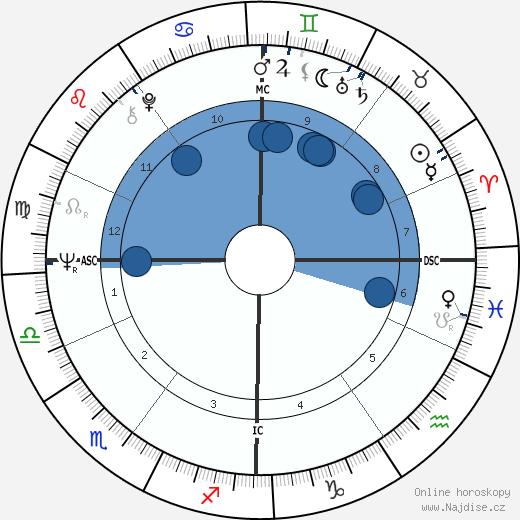 Jochen Rindt wikipedie, horoscope, astrology, instagram
