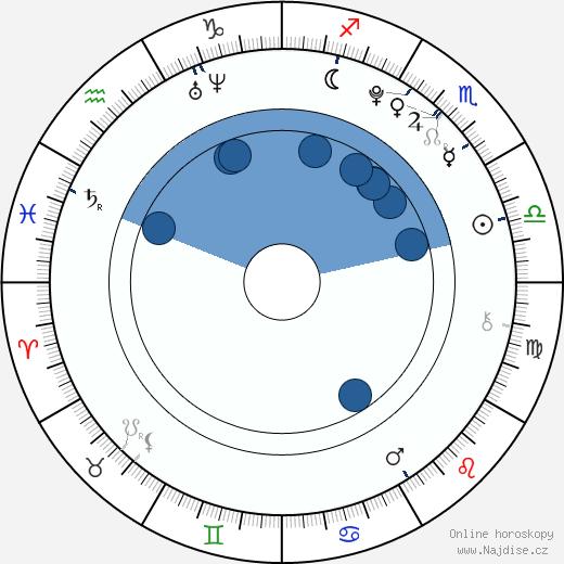 Jodelle Ferland wikipedie, horoscope, astrology, instagram