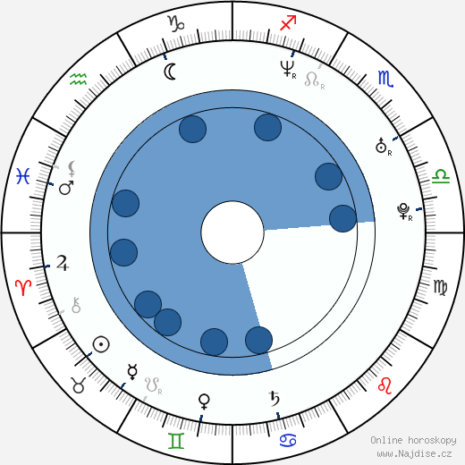 Jodhi May wikipedie, horoscope, astrology, instagram