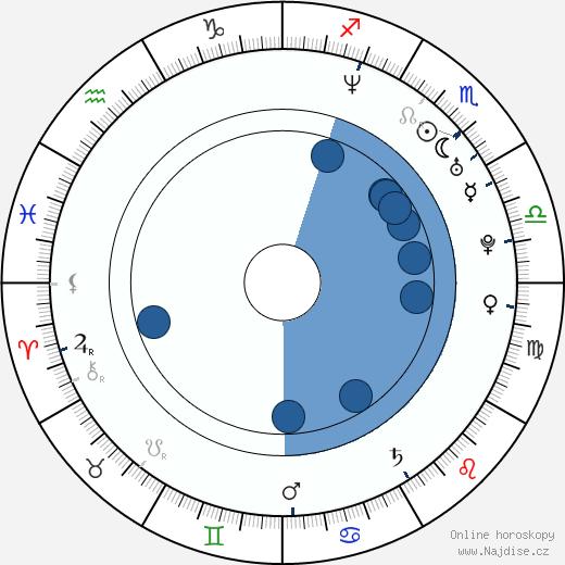 Jody Quaranta wikipedie, horoscope, astrology, instagram