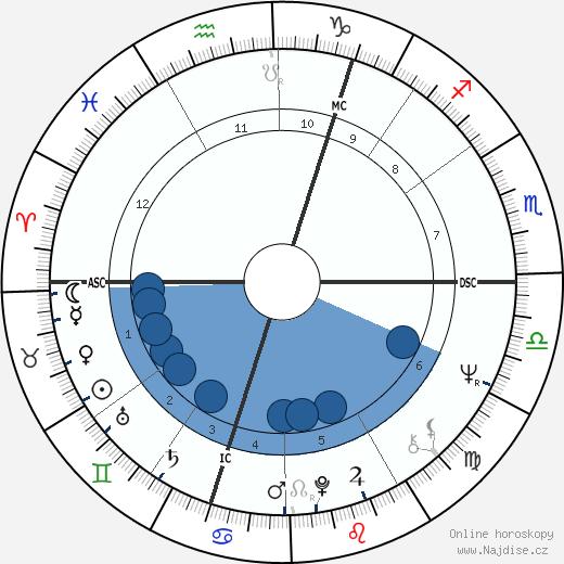 Joe Cocker wikipedie, horoscope, astrology, instagram