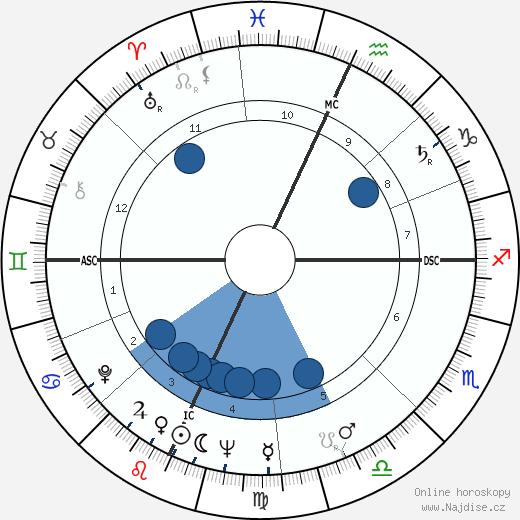 Joe Feeney wikipedie, horoscope, astrology, instagram