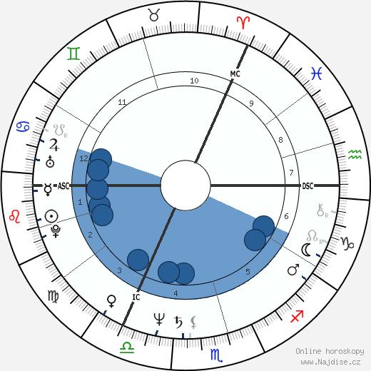 Joe Jackson wikipedie, horoscope, astrology, instagram