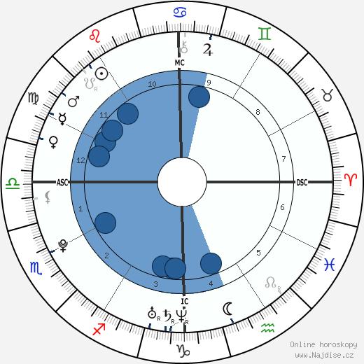 Joe Jonas wikipedie, horoscope, astrology, instagram