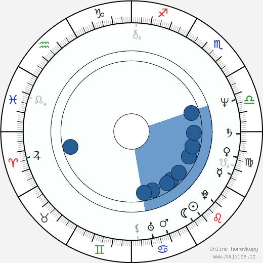 Joe Lynn Turner wikipedie, horoscope, astrology, instagram