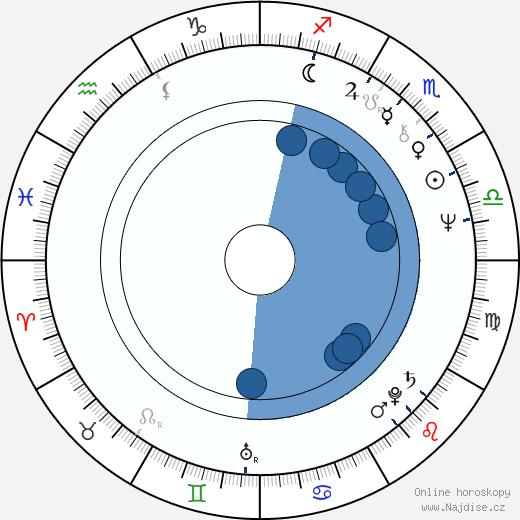 Joe Morton wikipedie, horoscope, astrology, instagram
