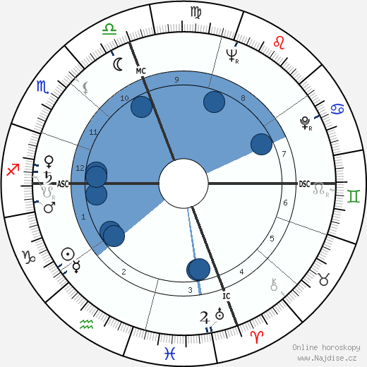 Joe Muranyi wikipedie, horoscope, astrology, instagram