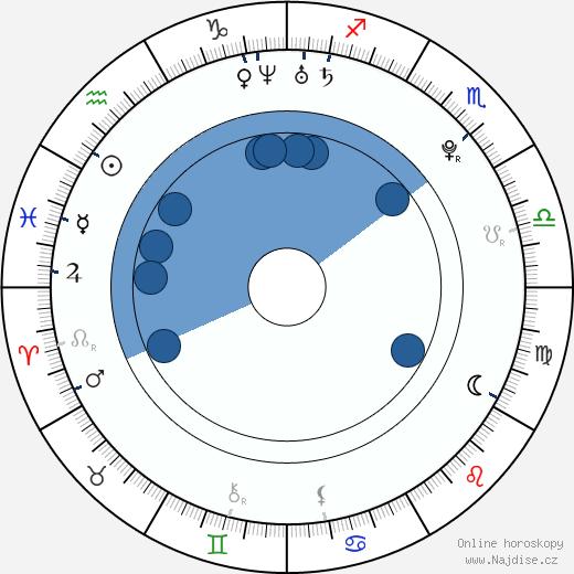 Joe Pichler wikipedie, horoscope, astrology, instagram