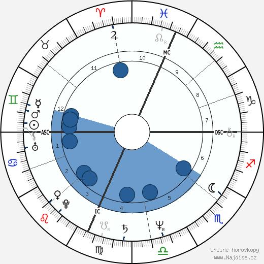 Joe Piscopo wikipedie, horoscope, astrology, instagram
