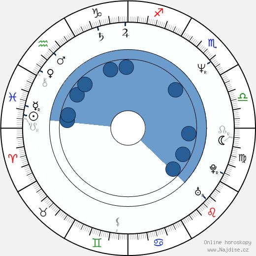 Joe Ranft wikipedie, horoscope, astrology, instagram