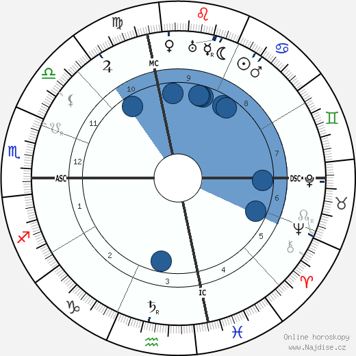 Joe Sacramento wikipedie, horoscope, astrology, instagram