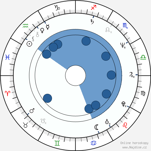 Joe Sagal wikipedie, horoscope, astrology, instagram
