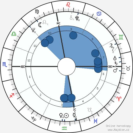 Joe Sparma wikipedie, horoscope, astrology, instagram