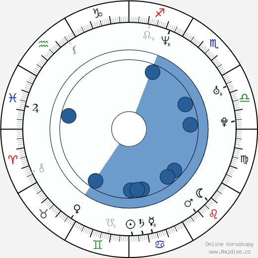 Joel Edgerton wikipedie, horoscope, astrology, instagram