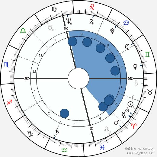 Joel Grey wikipedie, horoscope, astrology, instagram