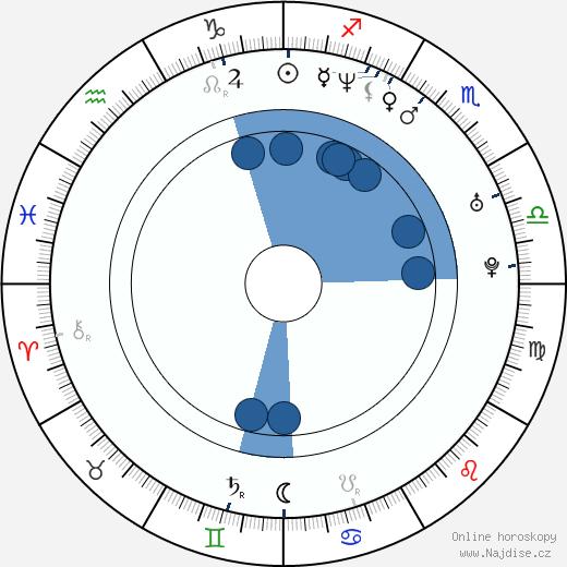 Joey Kelly wikipedie, horoscope, astrology, instagram