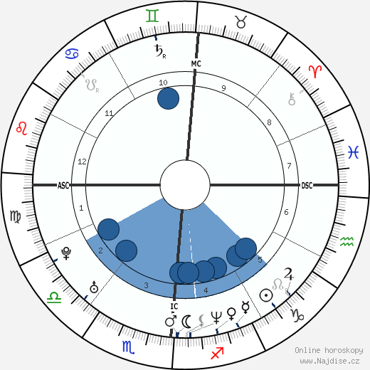 Joey McIntyre wikipedie, horoscope, astrology, instagram