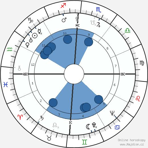 Joh Bjelke-Peterson wikipedie, horoscope, astrology, instagram