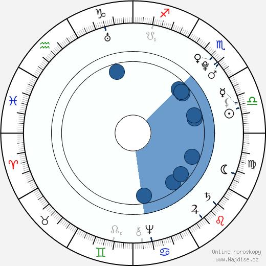 Johan Herman Wessel wikipedie, horoscope, astrology, instagram