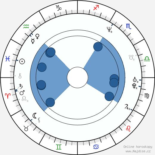 Johan Nijenhuis wikipedie, horoscope, astrology, instagram