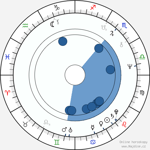 Johan Rabaeus wikipedie, horoscope, astrology, instagram
