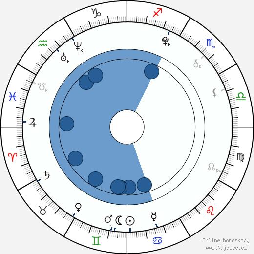Johana Krtičková wikipedie, horoscope, astrology, instagram