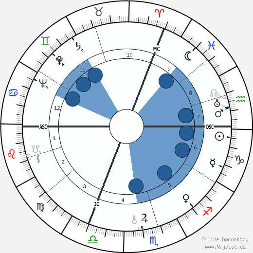 Johanka z Arku - Panna orléanská wikipedie, horoscope, astrology, instagram