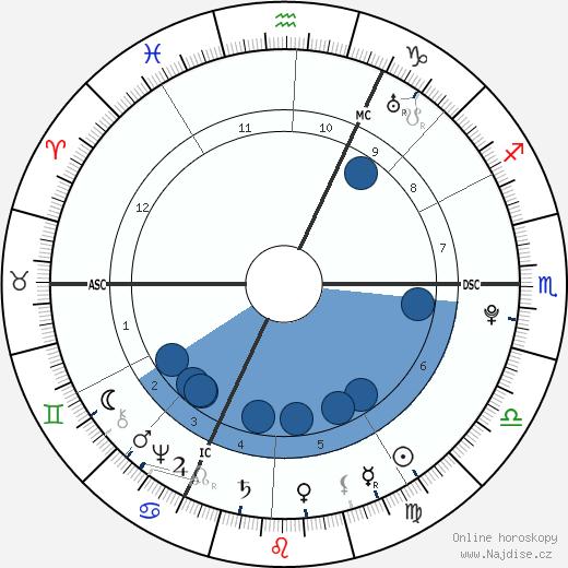 Johann Heinrich Jung-Stilling wikipedie, horoscope, astrology, instagram