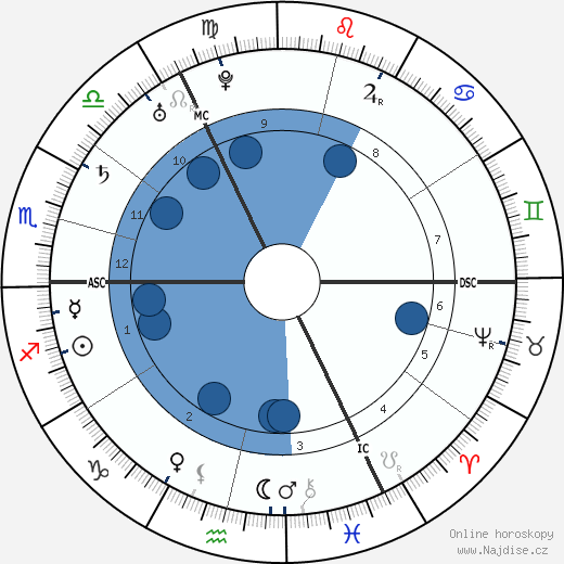 Johann Joachim Winckelmann wikipedie, horoscope, astrology, instagram