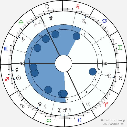Johann Joachim Winckelmann wikipedie, horoscope, astrology, instagram