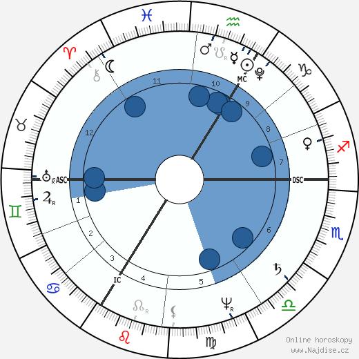 Johann Joseph von Görres wikipedie, horoscope, astrology, instagram