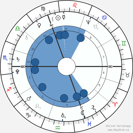 Johann Wolfgang von Goethe wikipedie, horoscope, astrology, instagram