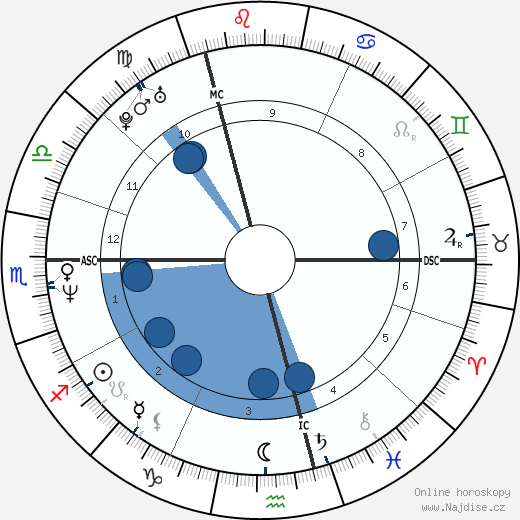 Johannes Baptiste Kerner wikipedie, horoscope, astrology, instagram