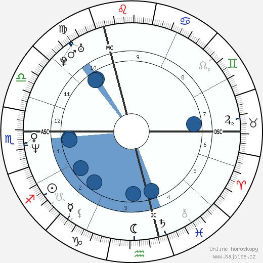 Johannes Baptiste Kerner wikipedie, horoscope, astrology, instagram