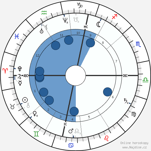 Johannes Brahms wikipedie, horoscope, astrology, instagram