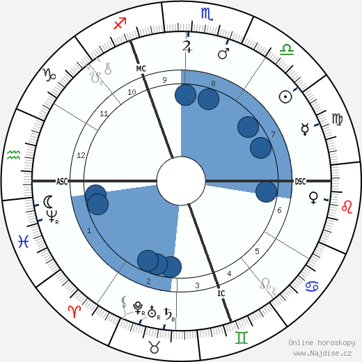 Johannes Vaihinger wikipedie, horoscope, astrology, instagram