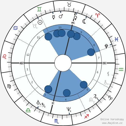 John A. Roebling wikipedie, horoscope, astrology, instagram