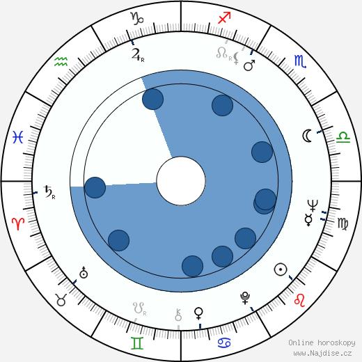 John Abraham wikipedie, horoscope, astrology, instagram