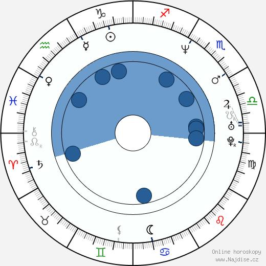 John Ales wikipedie, horoscope, astrology, instagram