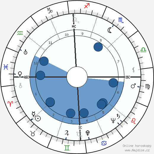 John Alfred Scali wikipedie, horoscope, astrology, instagram