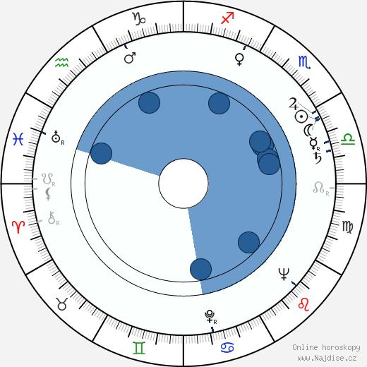 John Anderson wikipedie, horoscope, astrology, instagram