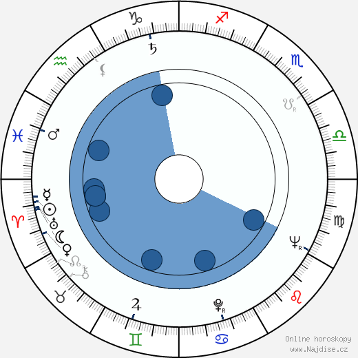 John Astin wikipedie, horoscope, astrology, instagram