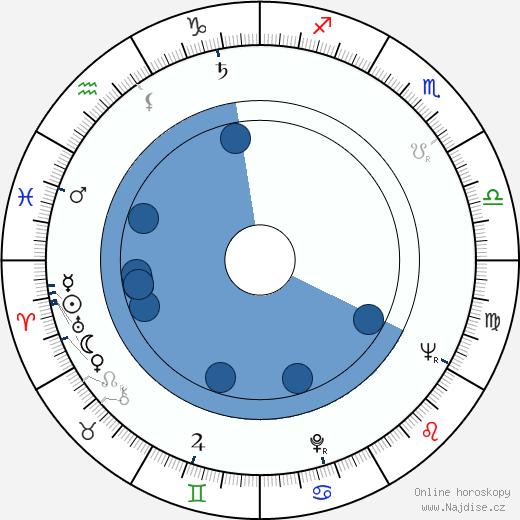 John Astin wikipedie, horoscope, astrology, instagram